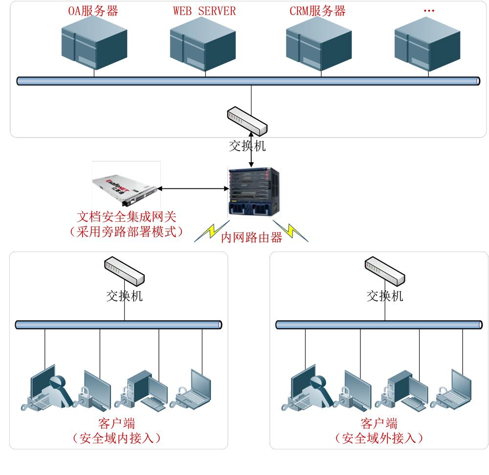涉密文档管理系统(CDMS)