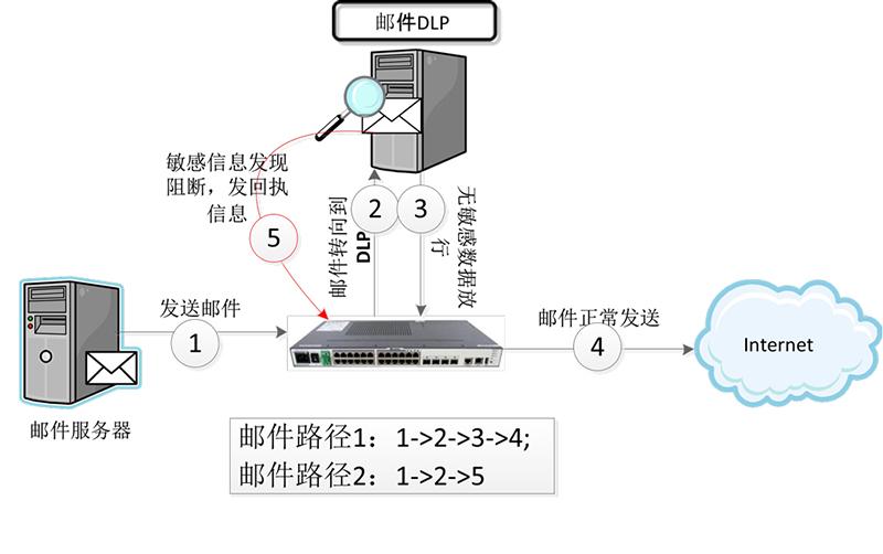 邮件数据泄漏防护系统(MailDLP)