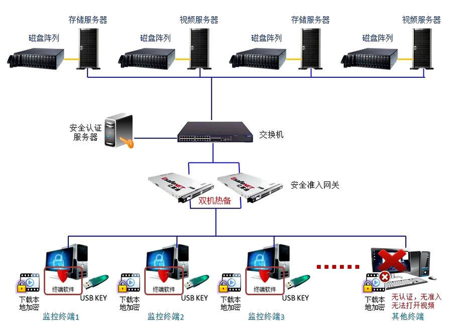视频数据安全防护系-亿赛通加密软件