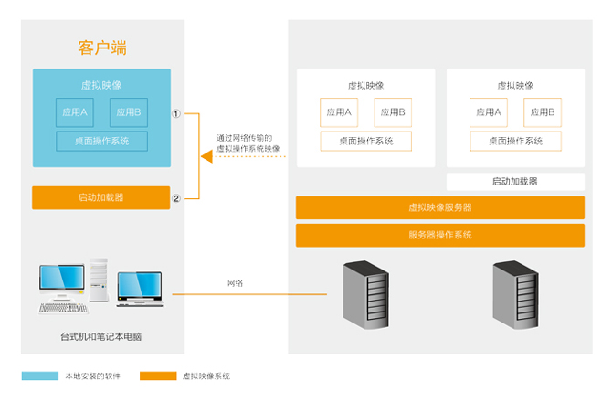 信息安全软件