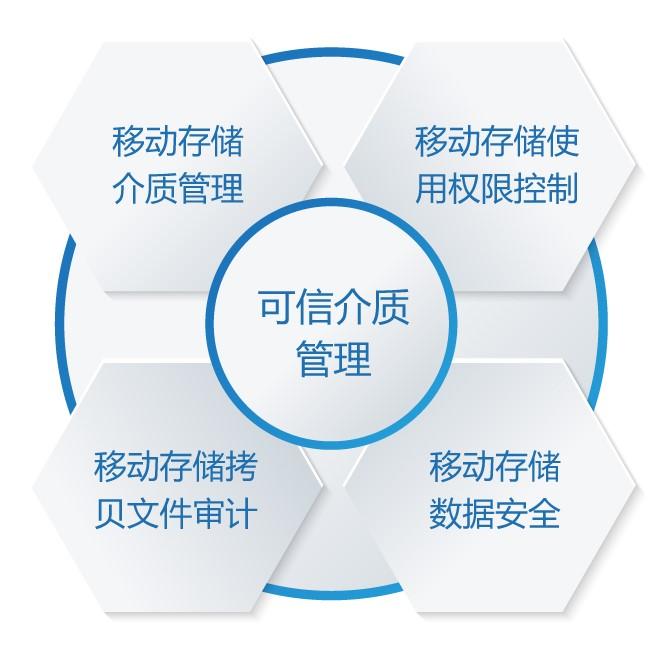 移动硬盘加密软件-数据防泄密软件-数据防泄漏DLP