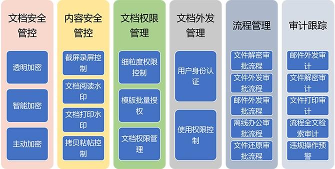 【企业】文档加密软件-文本、word、ppt、wps加密