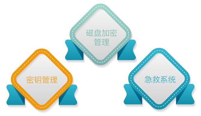 硬盘加密软件-移动硬盘加密软件-U盘加密软件