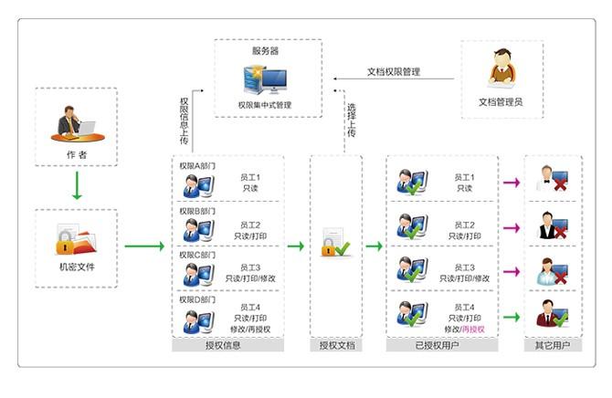 文档管理软件-文件管理系统-文档权限管理软件