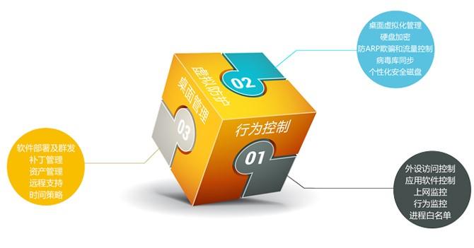 数据安全-信息安全软件-虚拟终端管理系统