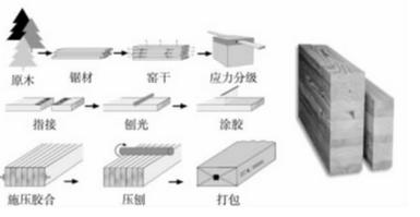 胶合木的指节工艺样式