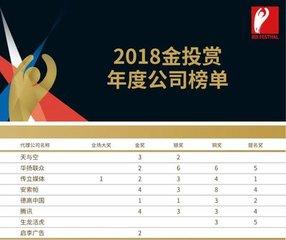 (2018年10月)际嘉传媒入围第十一届金投赏商业创意奖