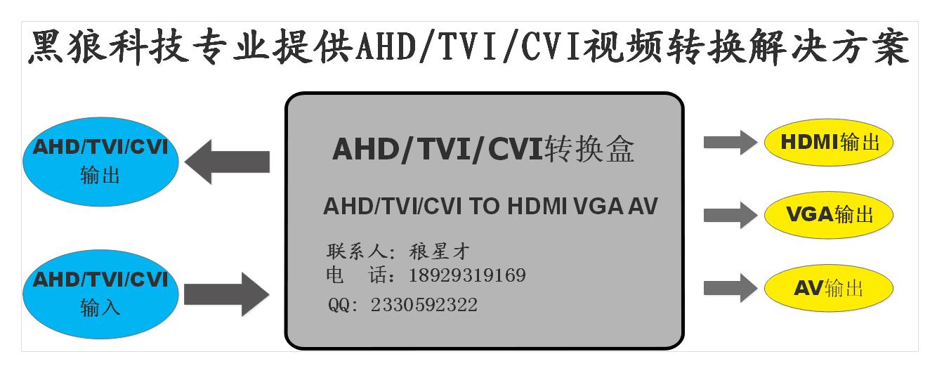 TVI AHD轉 AV 方案(CH5600方案) 三合一