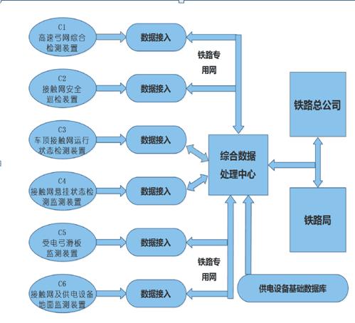 6C系统综合数据处理中心平台