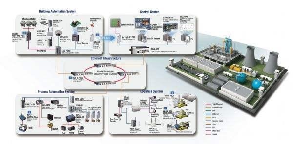智能化解决方案-数字工厂