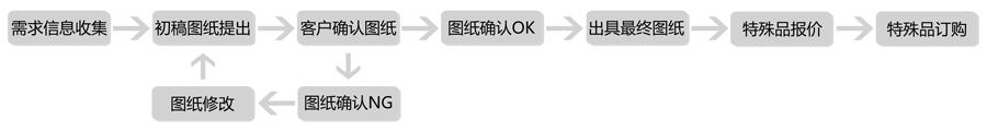 iko中国总代理_特殊品出图及订购流程-日本IKO轴承官网中国总代理_IKO导轨_hephaist ...