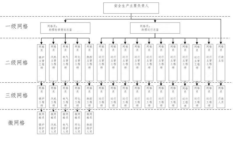 乡镇安全生产网格示意图_安全生产网格化_网格化服务_网格化营销_社区网格化