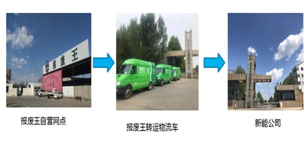 """绿色可移动""""报废王""""回收运营体系"""