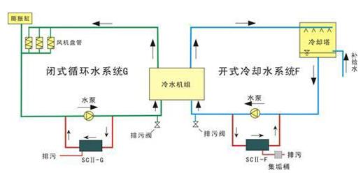 旁流水处理器使用方法 1. 接通电源,按下控制面板上开关 2. 面板上指示灯点亮,设备即正常运行工作 3. 当设备截留杂质过多,设备自带的检测机构将提供信号,自动开启排污系统进行排污,排污完成自动复位 4. 设备进水口旁流安装于水泵的的出水方向 5.设备控制部分注意防水