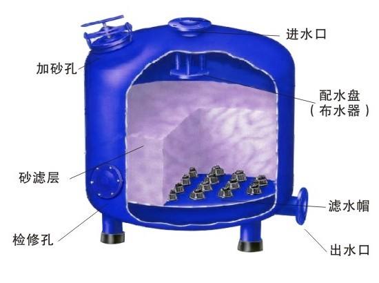 浅层介质过滤器剖面图