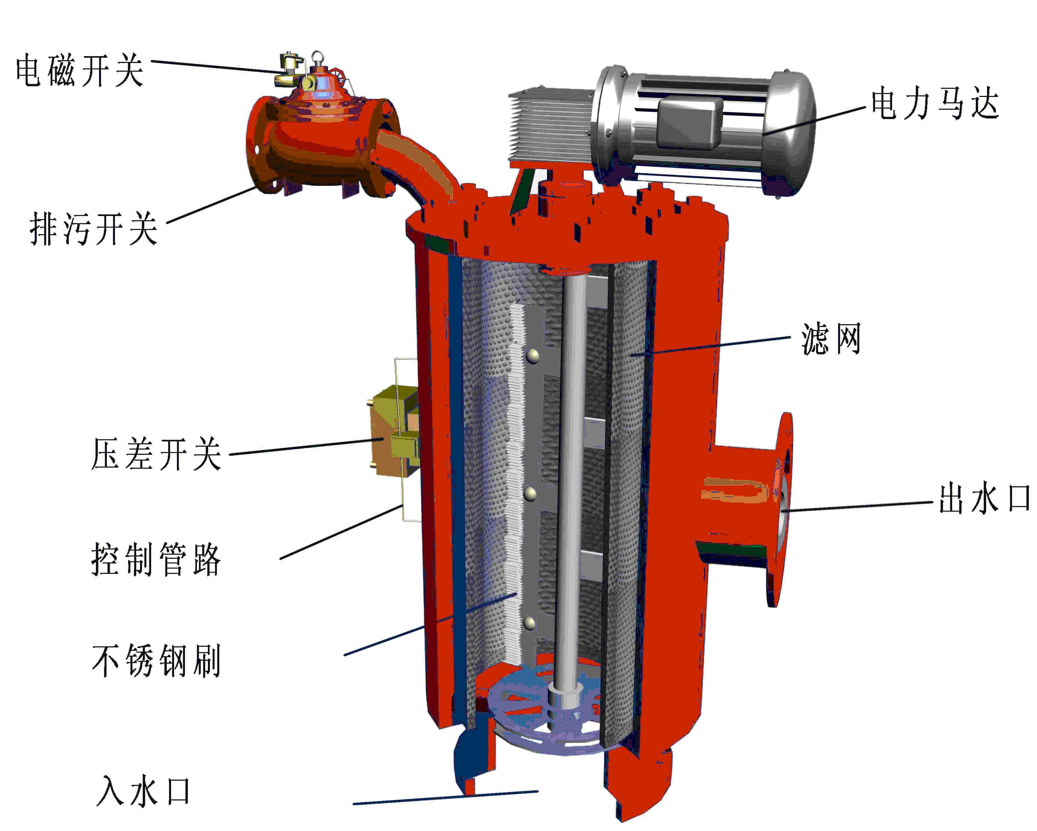 差压式全自动过滤器产品结构型图