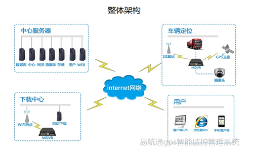 gps智能监控管理系统