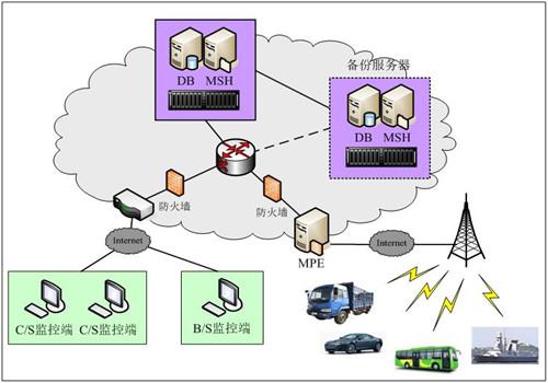 gps汽车监控系统