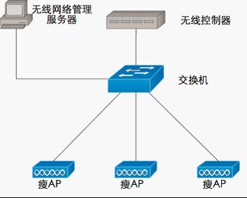 基于连接到无线局域网控制器的轻型接入点(瘦ap)的网络.