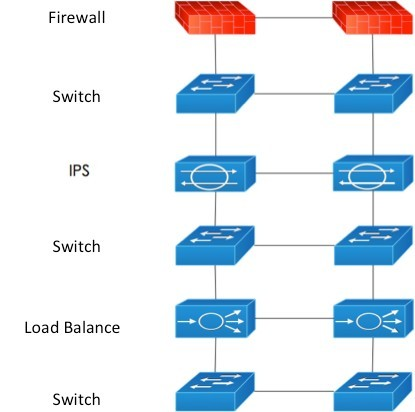 Network infrastructure securit the architecture has a high degree of scalability and flexibility the schematic diagram of self adaptive network security architecture is as follows ccuart Images