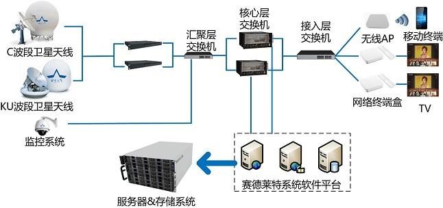 船载IPTV系统