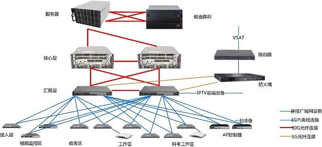 船载局域网系统