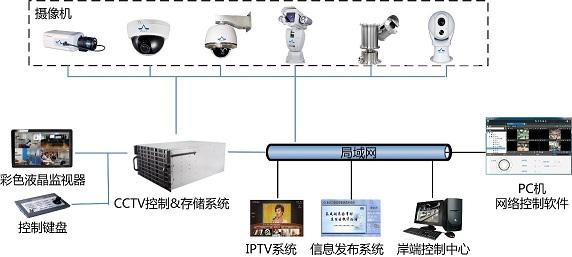 船载视频监控系统
