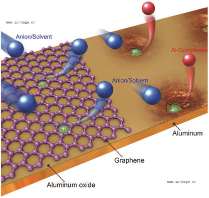 Graphene-Armored Aluminum Foil with Enhanced Anticorrosion Performance as Current Collectors for Lithium-Ion Battery