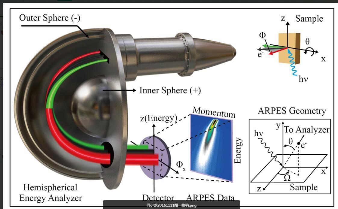 激光器件原理1