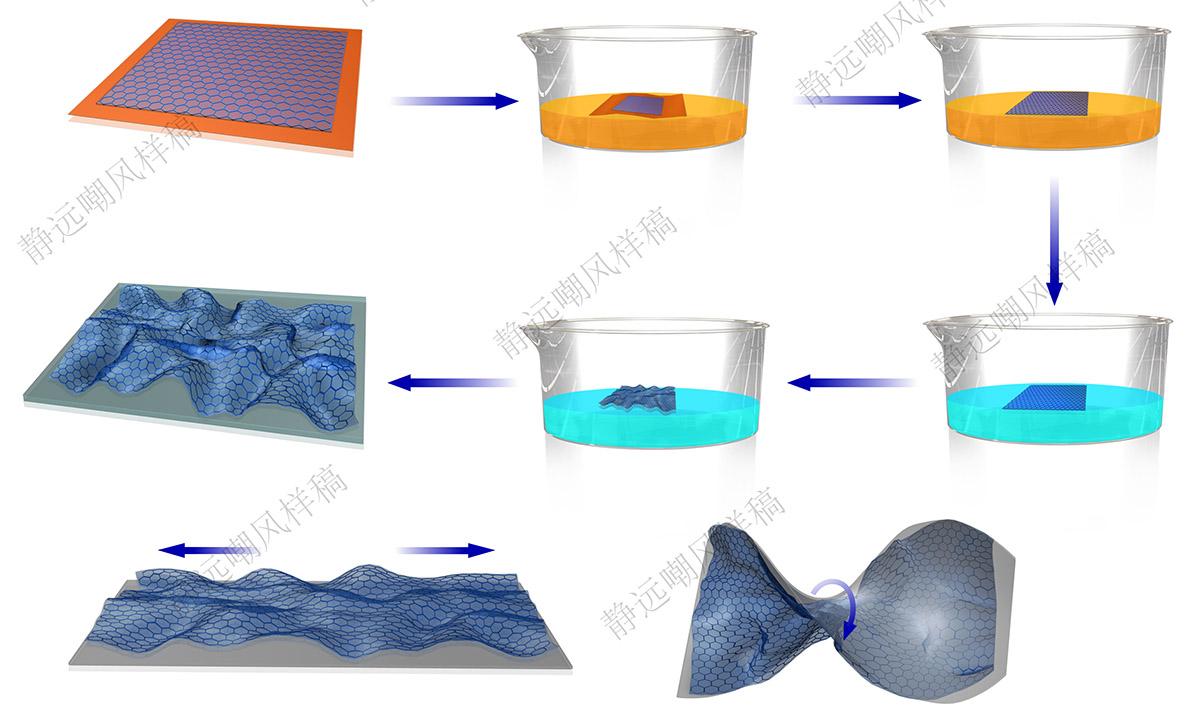 柔性石墨烯生成过程