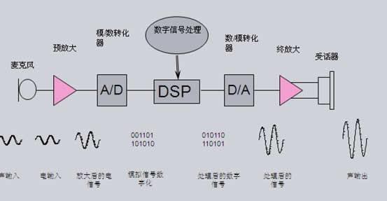助听器原理图
