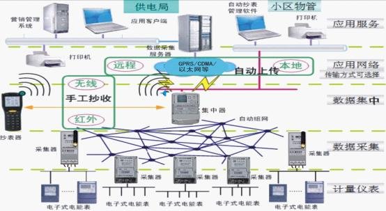 采集器通过rs485接口采集本地电表数据,通过无线自组织网络,将采集到