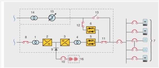 一体化UPS电源柜简介 UPS电源: 采用在线式双变换拓扑架构设计,完全消除了电网的各种干扰,AC/DC输入设有谐波抑制器,完全消除了电源对电网的谐波污染,DC/AC变换器采用SPWM脉宽调制技术、IGBT功率模块以及输出隔离变压器,使输出为稳频稳压、滤除杂讯、不受电网波动干扰、低失真度的纯净正弦波电源。 机架式UPS电源,配19英寸机柜,普通样式UPS采用普通电力屏,结构设计紧凑,美观。 电源输入单元: 分为单电输入和双电输入,输入侧配有电源指示,智能数显可以进行精确的直观的数字化显示,并可以通过通讯