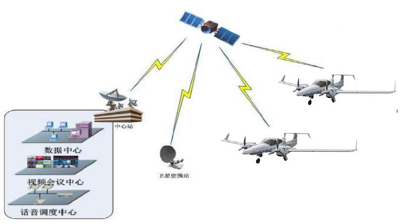 0.3米Ku波段固定翼机载卫星通讯通讯系统