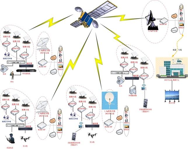 云南卫星通信综合服务平台项目