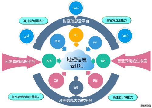云南省时空信息云平台建设项目