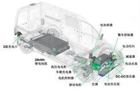 电动汽车PEU耐久测试系统