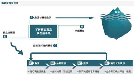 贵州第三方满意度调研公司,贵阳第三方客户满意度调研,贵阳第三方员工满意度研究报告