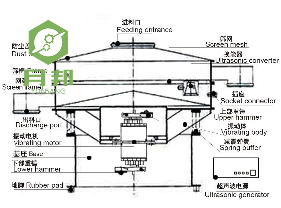 S540-AC超声波振动筛