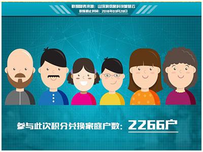 """山顶洞大数据剖析,桂林""""万博manbetx官方登陆分类,分类积分,积分兑换"""""""