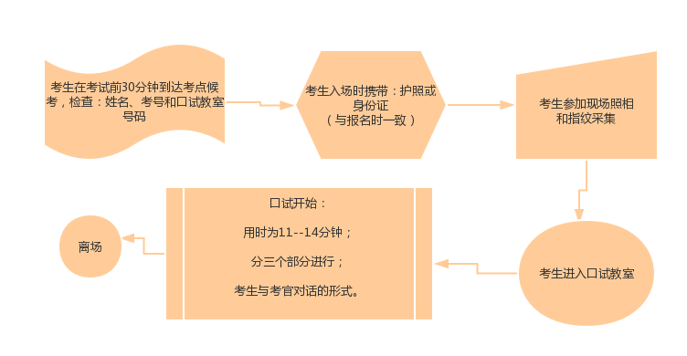 雅思口语考试的流程