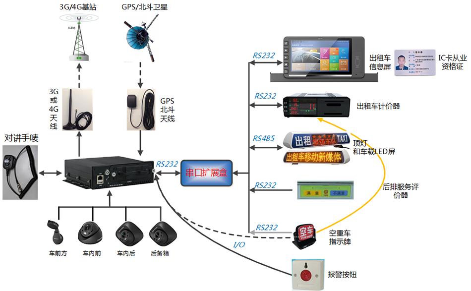 出租车gps定位平台,车辆防盗,北斗卫星定位器,gps视频监控系统