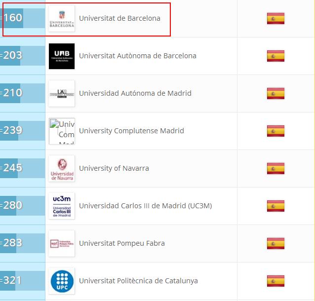 西班牙大学世界排名