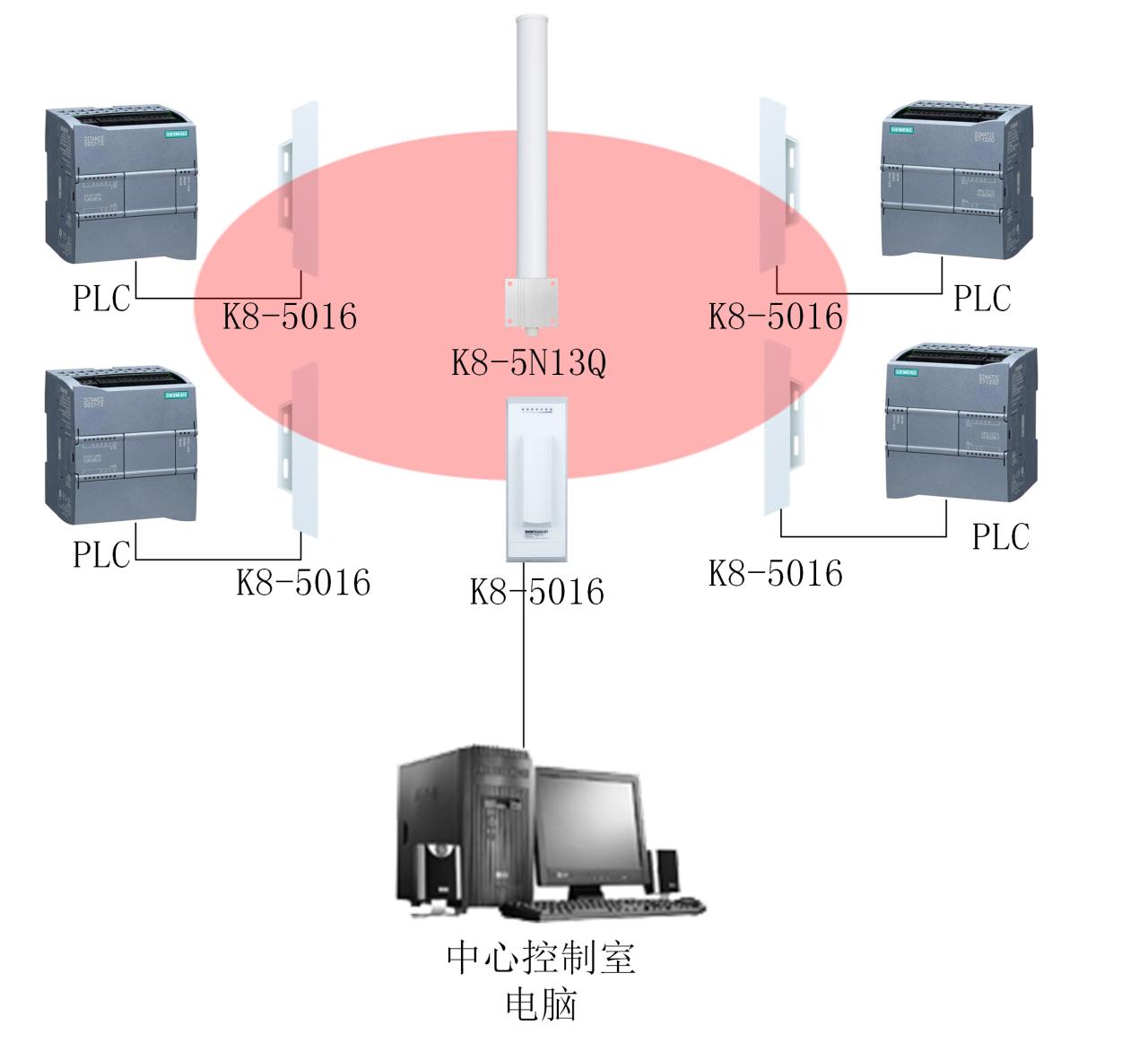 车间设备数据无线传输方案 无线网桥 无线监控 无线AP 无线传输 无线视频监控方案 深圳盟贝特志成网络技术有限公司