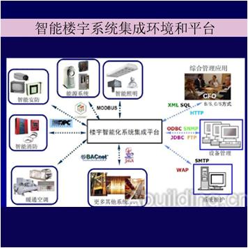 建筑智能化系统集成