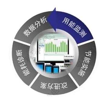 三级能源计量网络管理系统