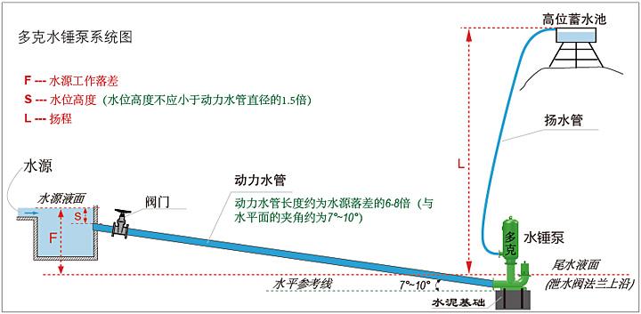 多克水锤泵系统原理图