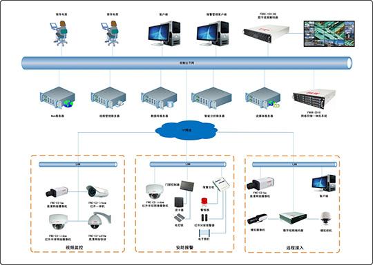 高清网络视频监控系统解决方案
