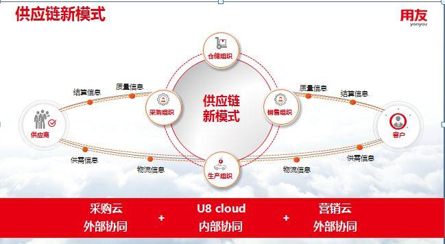 U8 Cloud100问