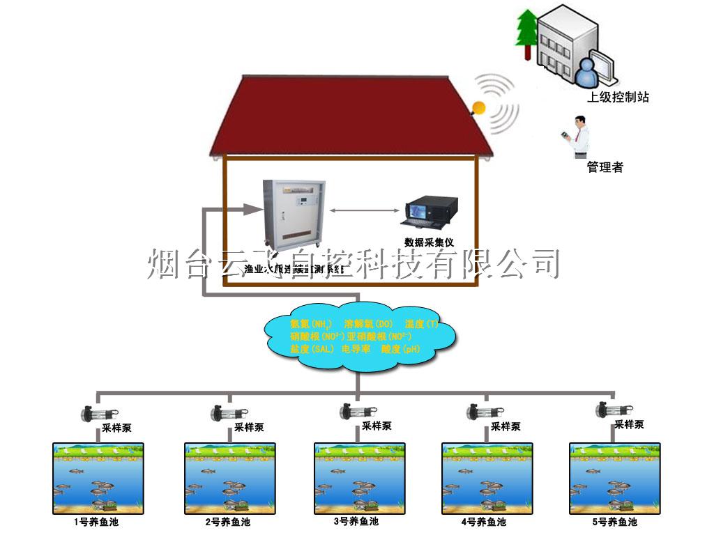 渔业水产养殖智能监控管理系统/水产养殖水质在线监测监控系统
